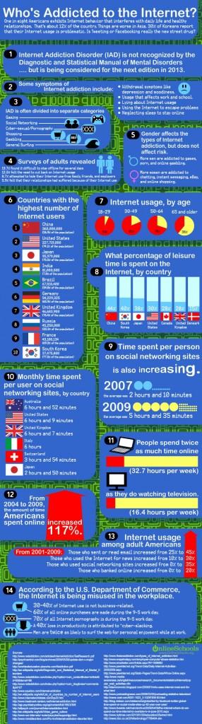 L'addiction Internet
