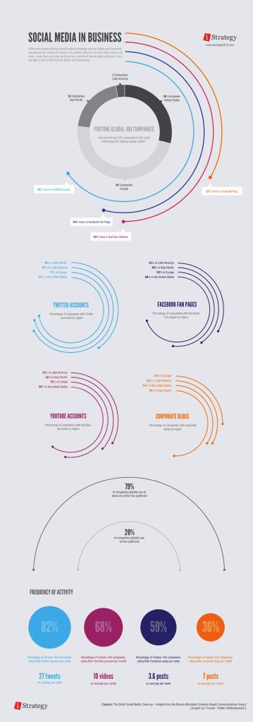 Les réseaux sociaux et les entreprises mondiale