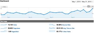 Statistiques de WebActus pour le mois de Mai 2010