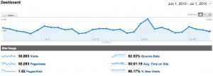 WebActus Stats Juin 2010