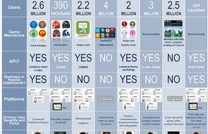Comparaison des réseaux sociaux autour de la géo-localisation