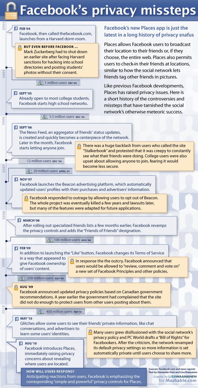 6 ans de controverse sur le vie privée