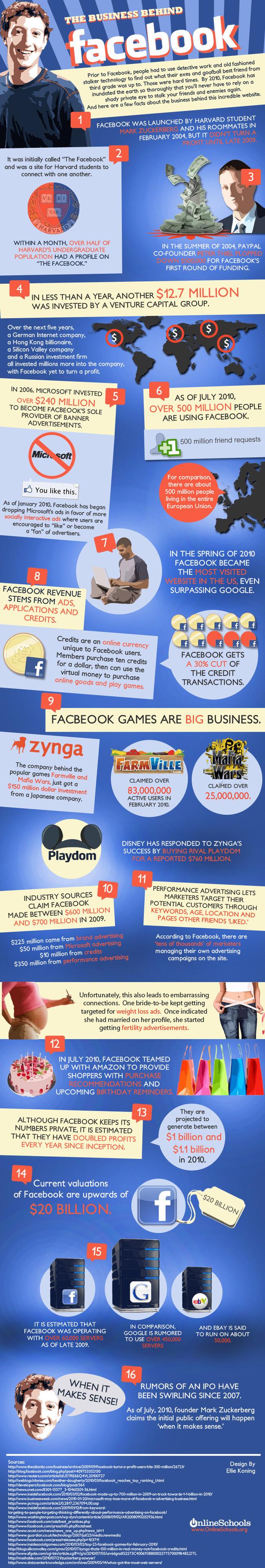 Comment Facebook se rentabilise-t-il?
