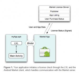 Fonctionnement du système de vérification des licences Android