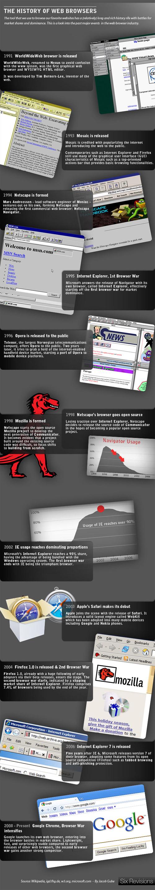 L'histoire des navigateurs web
