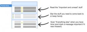 Système de priorité dans Gmail