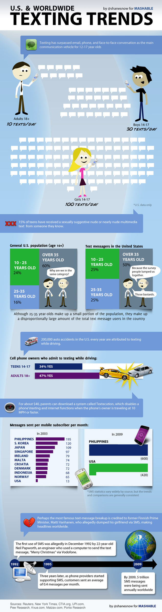 Statistiques autour des SMS
