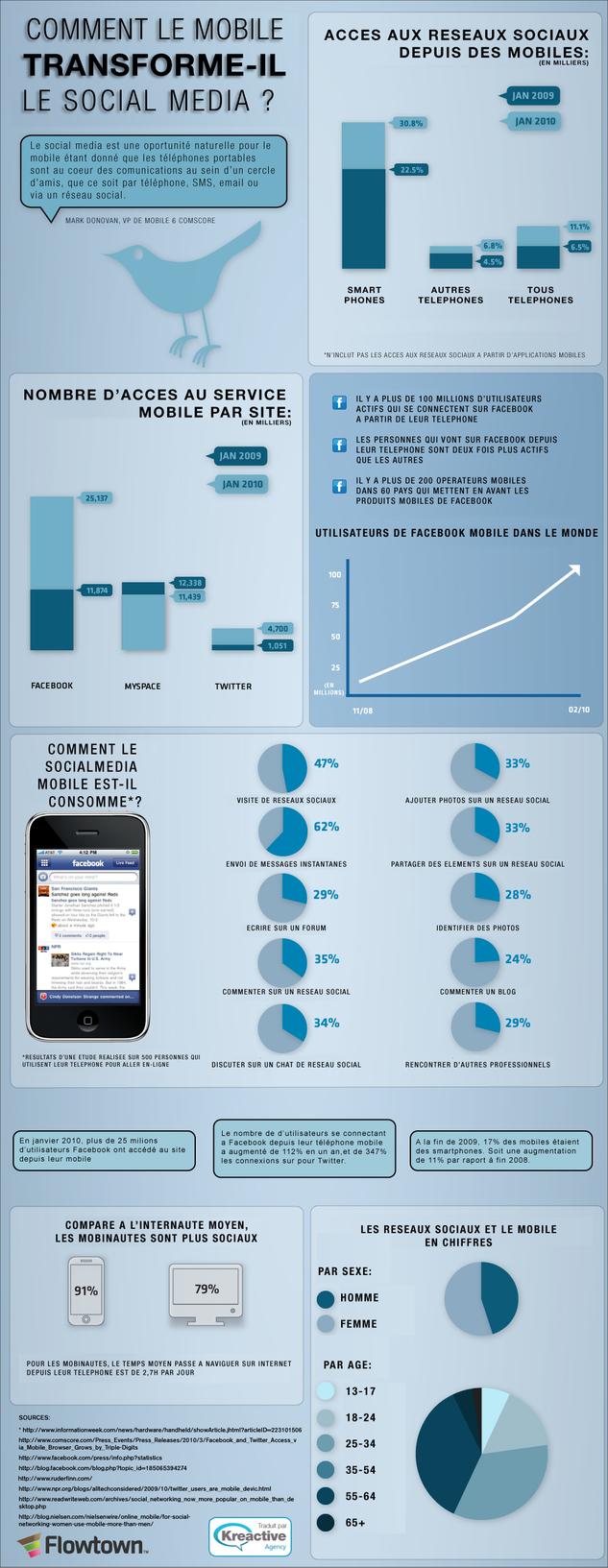 Le social media et les mobiles