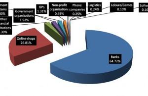 PandaLabs: 57 000 sites créés quotidiennement sont frauduleux