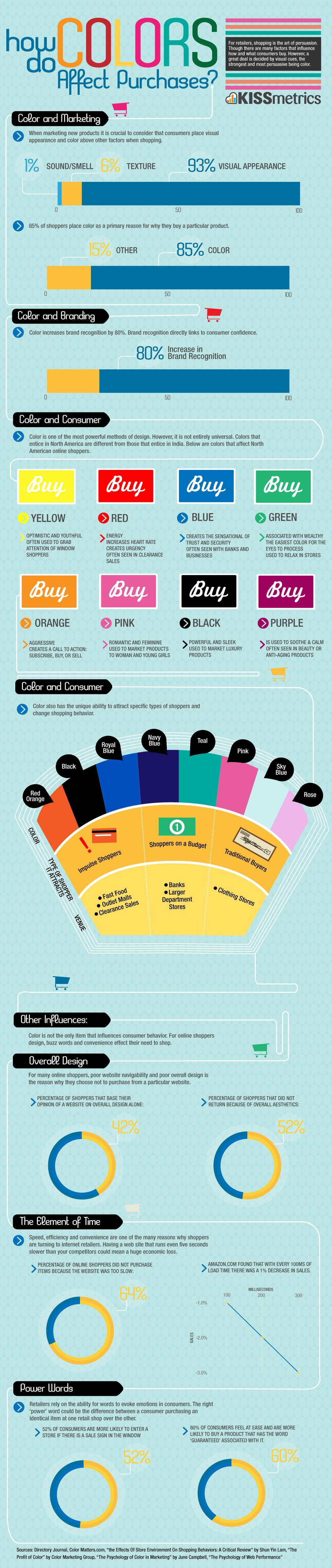 Comment les couleurs influent sur votre décision d'achat