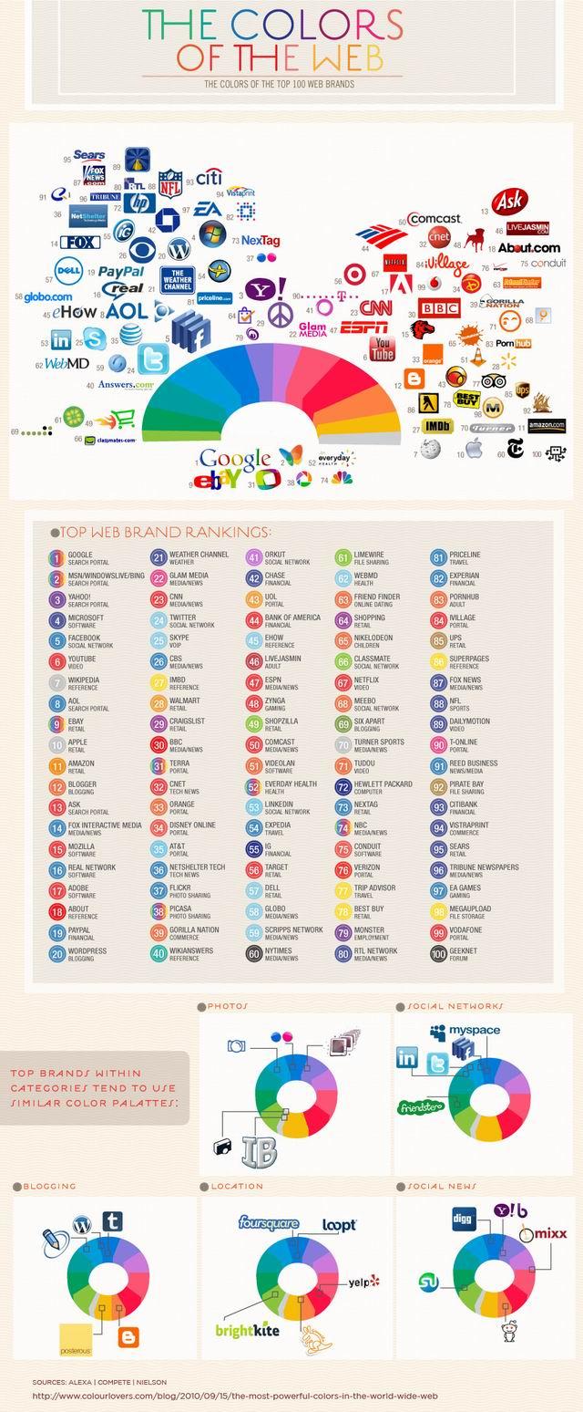 Les couleurs du Web