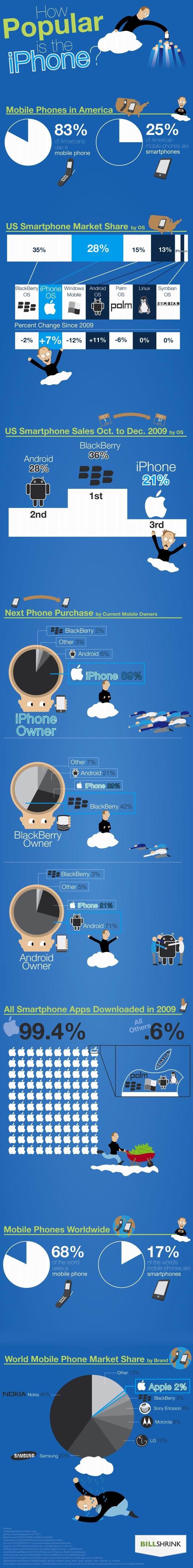 Quelle popularité pour l'iPhone?