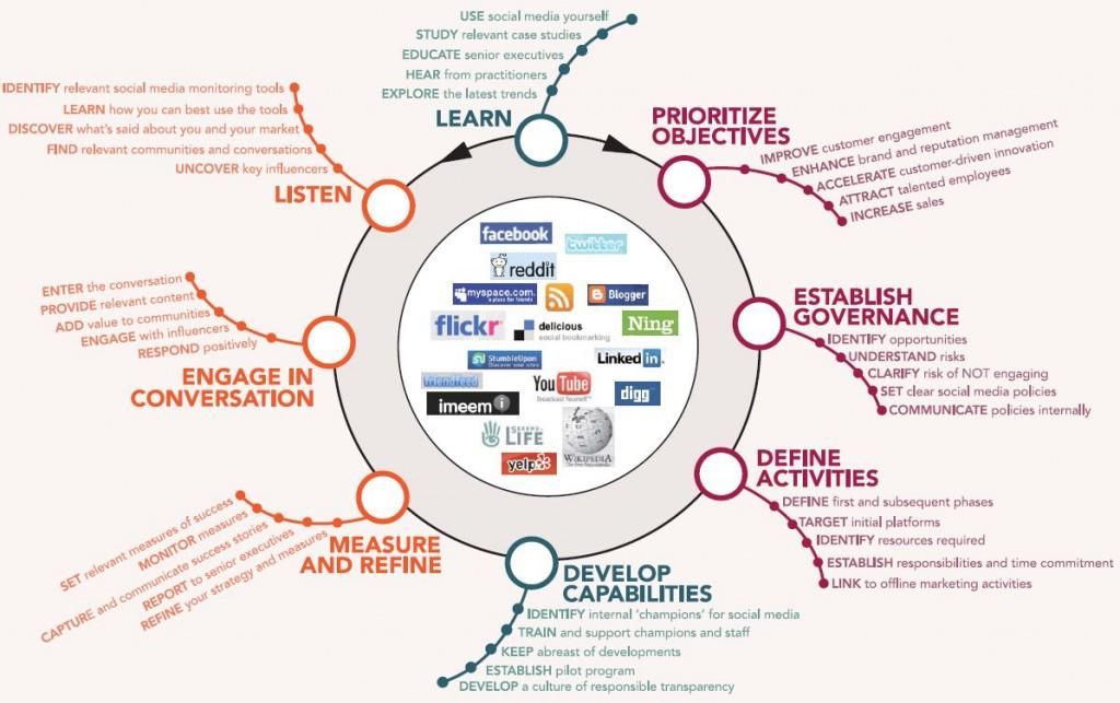 Adoptez une stratégie sur les réseaux sociaux