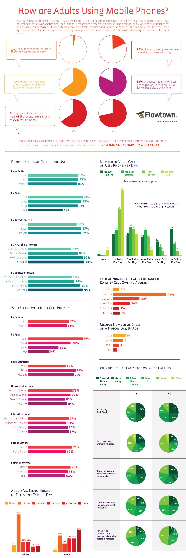 Statistiques autour de l'utilisation mobile des adultes