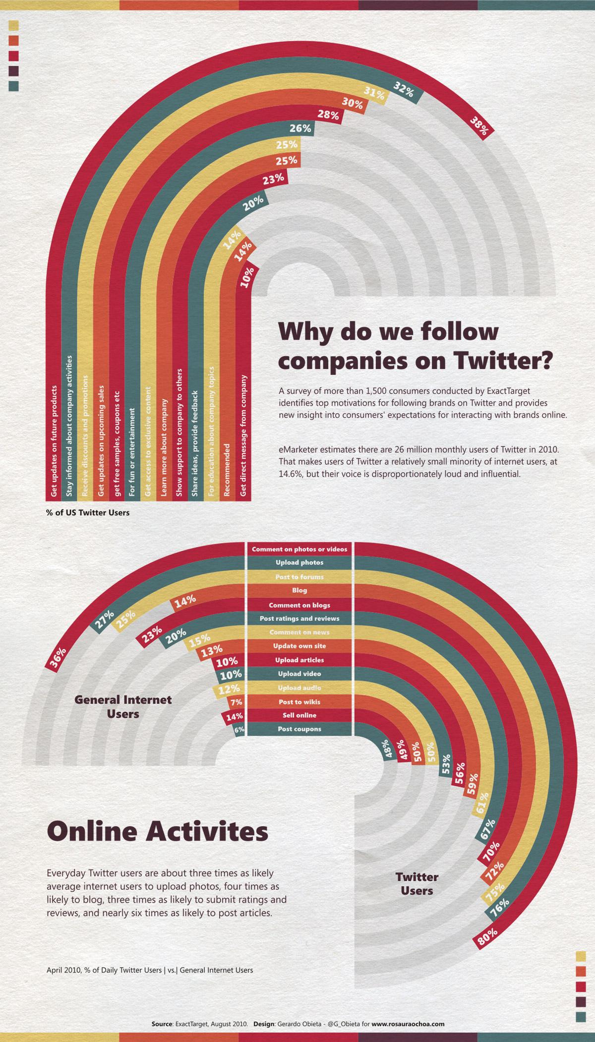 Que font les utilisateurs Twitter sur leur réseau social