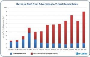 Etude entre la publicité et les achats de biens virtuels dans les applications mobiles