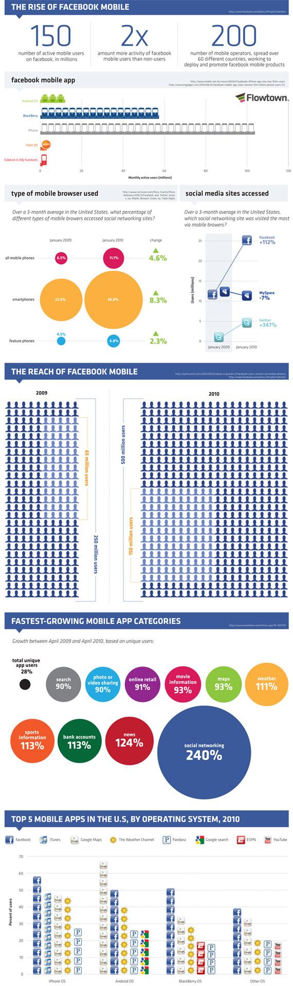 Statistiques sur la fréquentation des réseaux sociaux via les téléphones mobiles