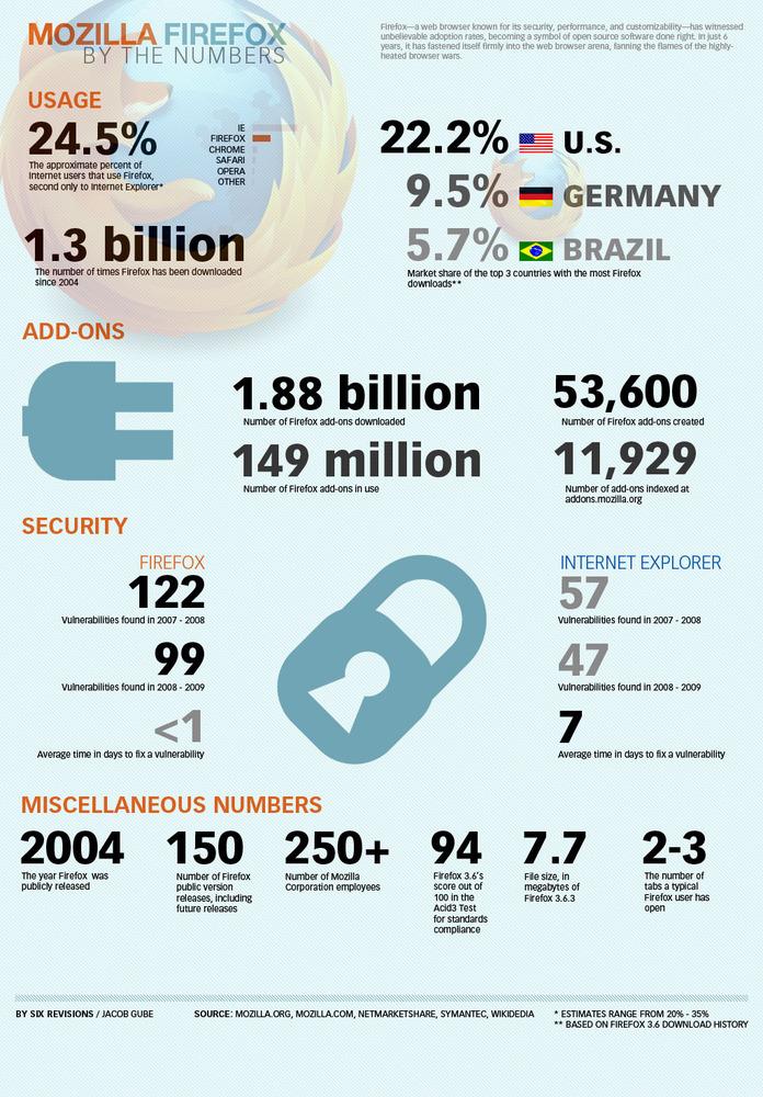 Firefox par les nombres