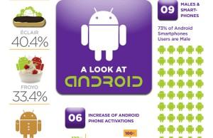 Tout savoir sur Google Android