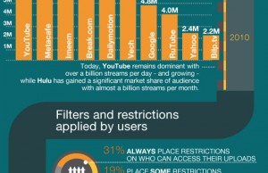 Histoire de la vidéo en ligne