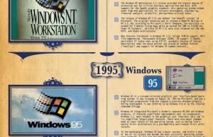 L'histoire de Windows