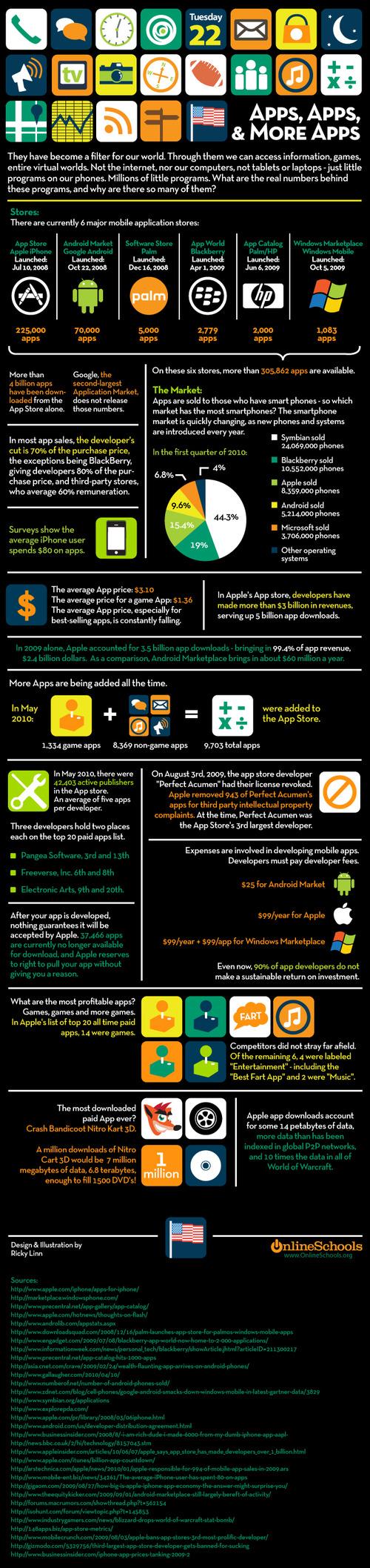 Statistiques sur les applications mobiles
