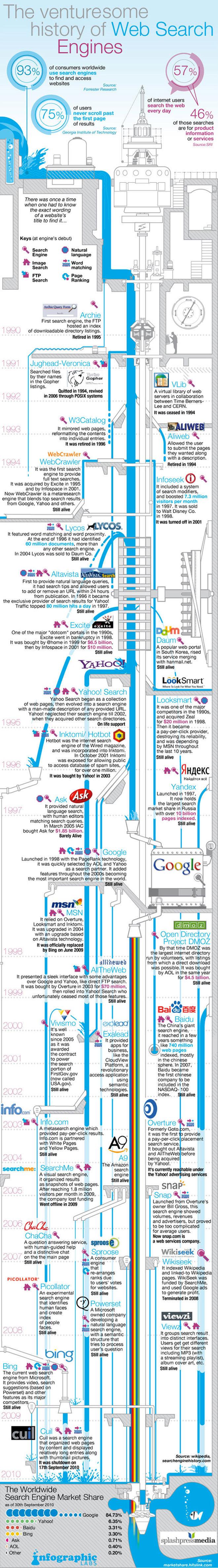 L'histoire des moteurs de recherche