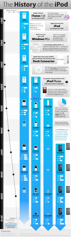 Histoire iPod