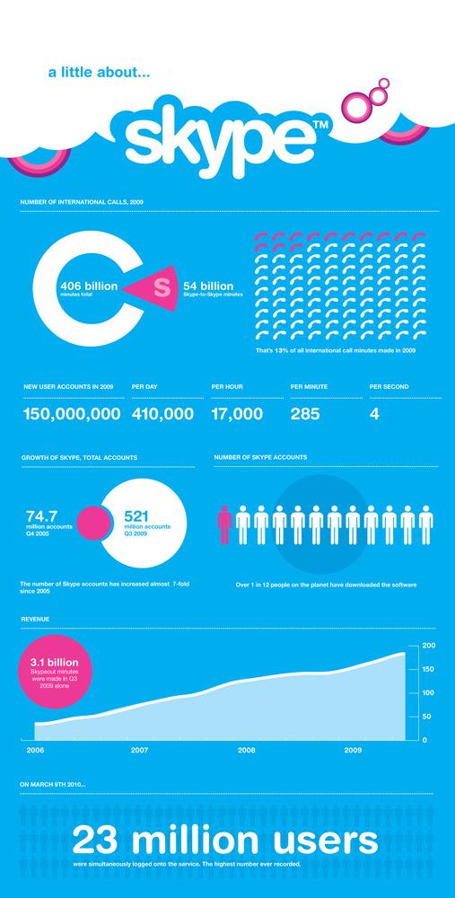 Quelques statistiques sur Skype