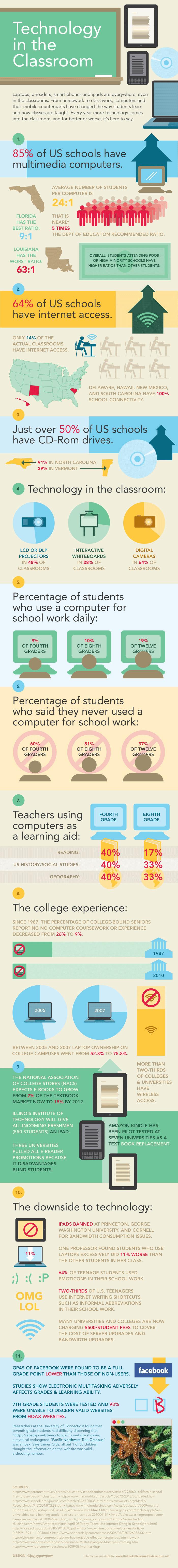 L'informatique dans les écoles