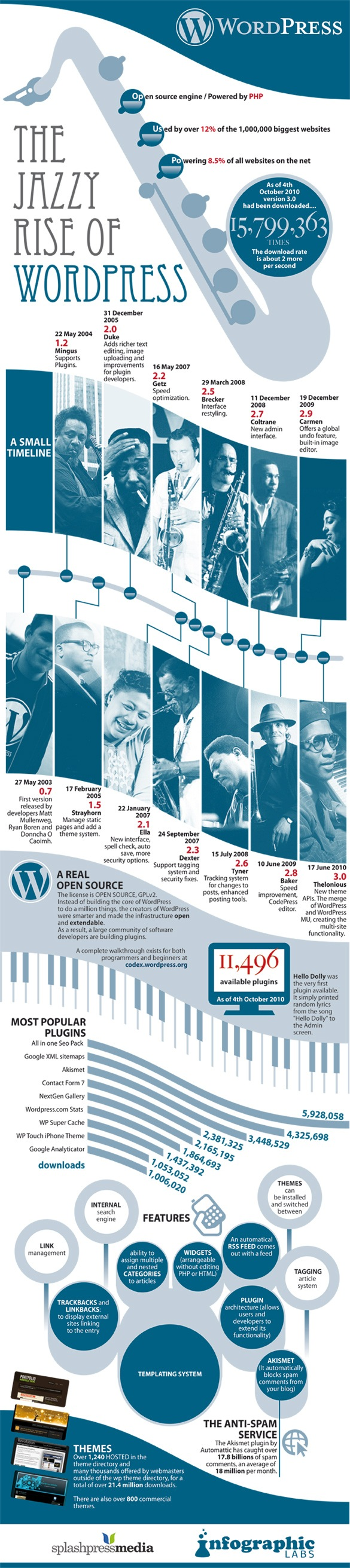 L'histoire de WordPress
