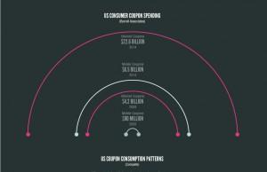 L'évolution des coupons de réductions sur mobiles