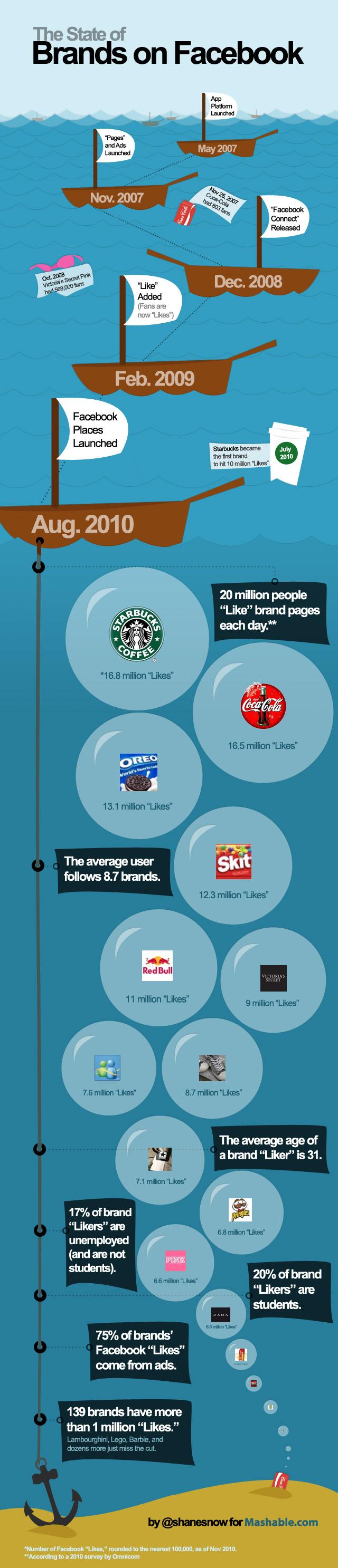 Qui sont les plus grosses marques sur Facebook?