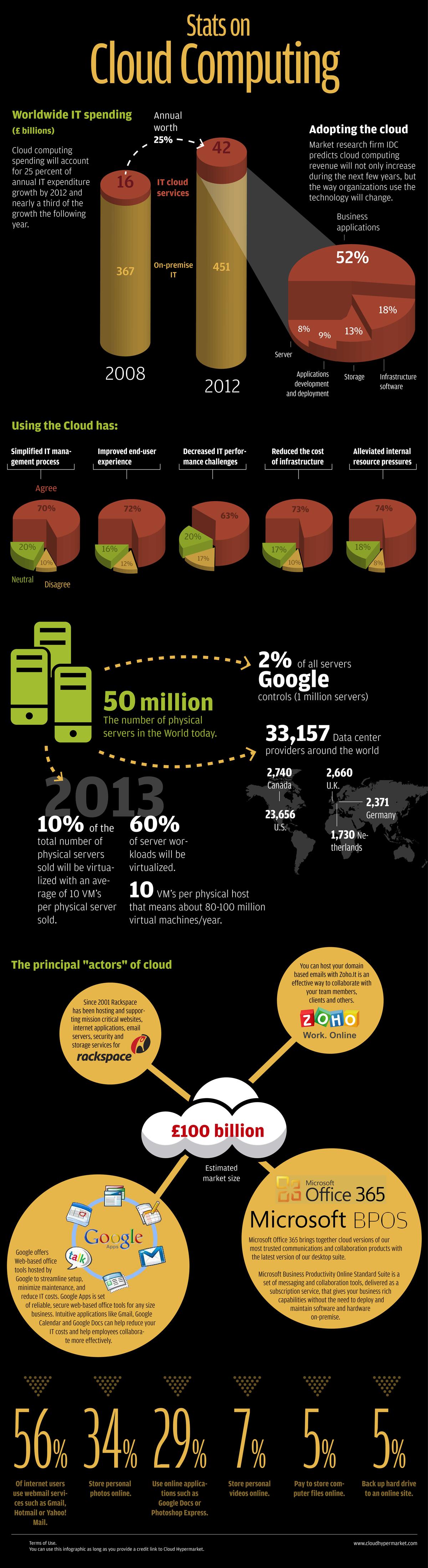 Statistiques sur la technologie cloud computing