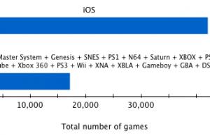 Les jeux sur iOS