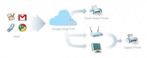 Schéma de la technologie Google Cloud Print