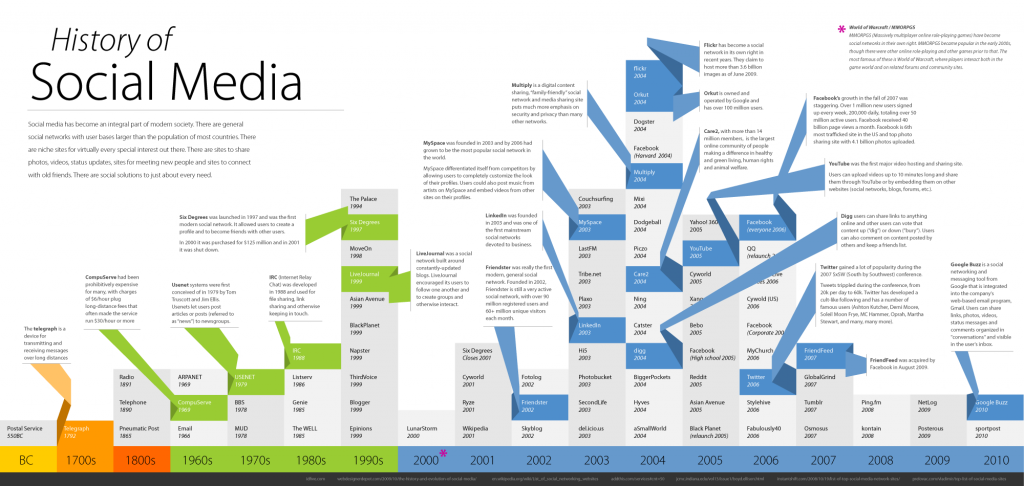 L'histoire du social Media