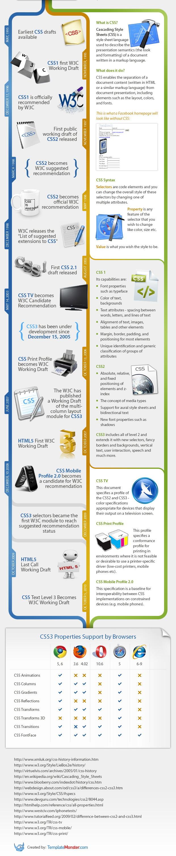L'histoire des CSS