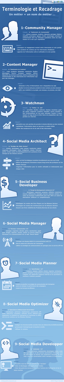 Les métiers web social