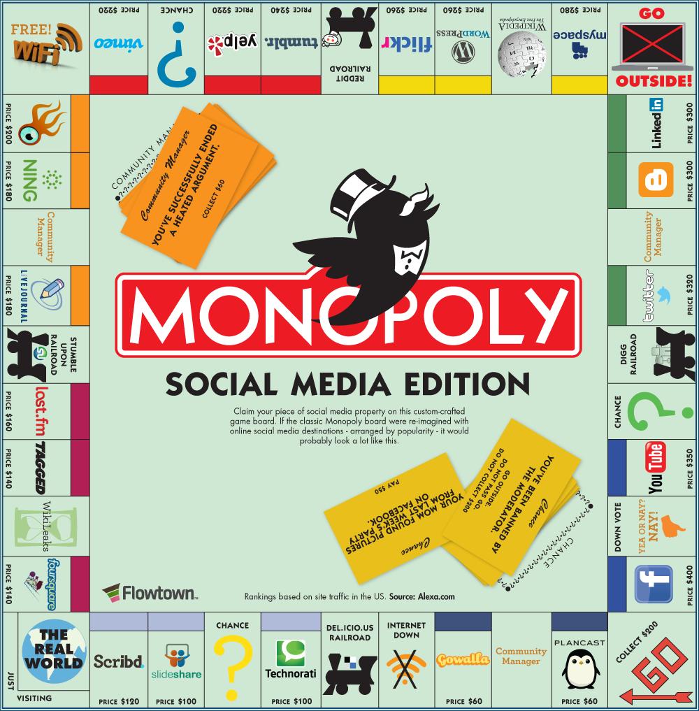 Le monopoly social media