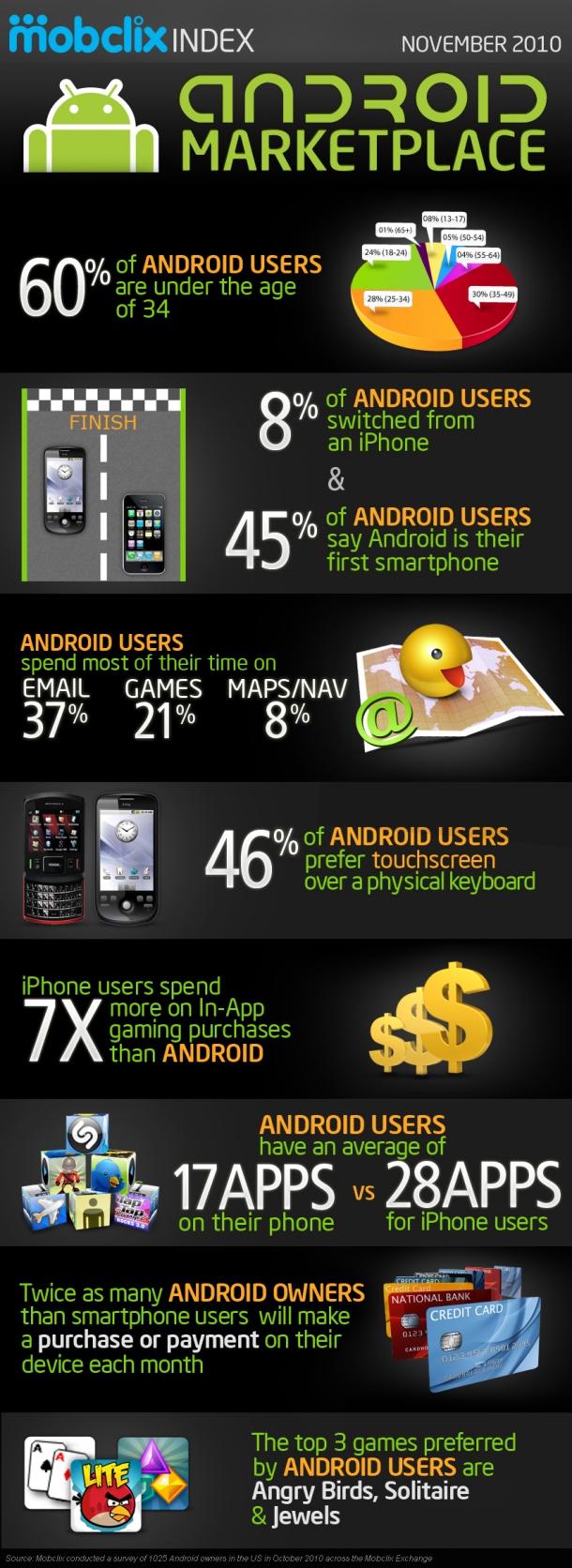 Statistiques sur les utilisateurs Android