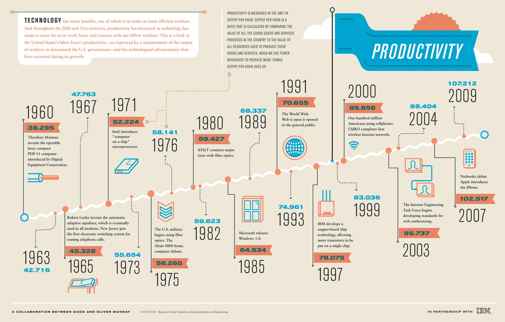 Comment la technologie a influencé notre productivité?