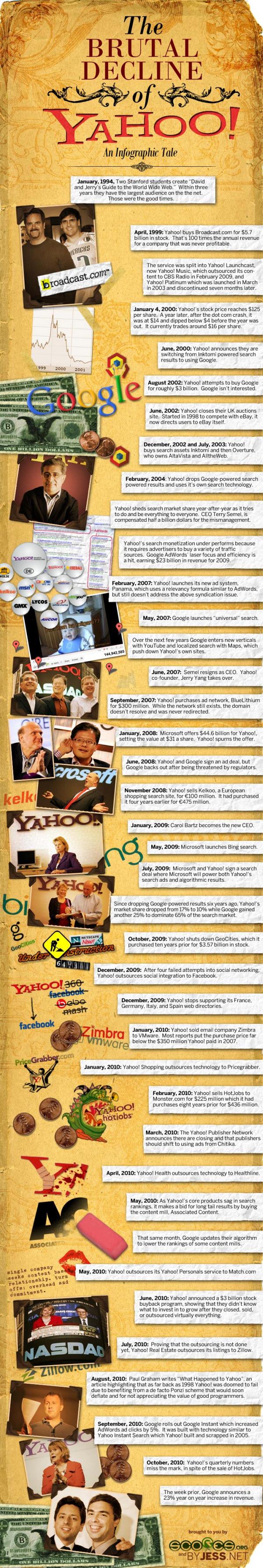 La chute de Yahoo
