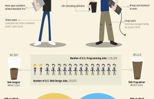 Designer web vs développeur web