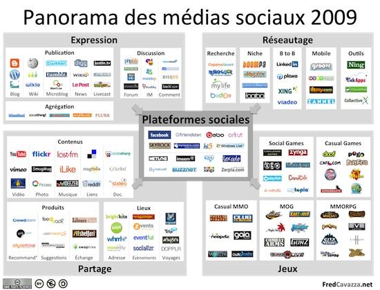 Panorama des réseaux sociaux en 2009