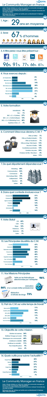Statistiques sur les commnunity managers en France