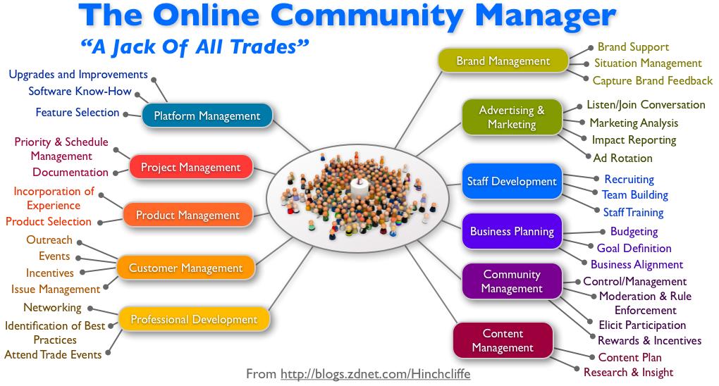 Les disciplines à maitriser pour un Community Manager