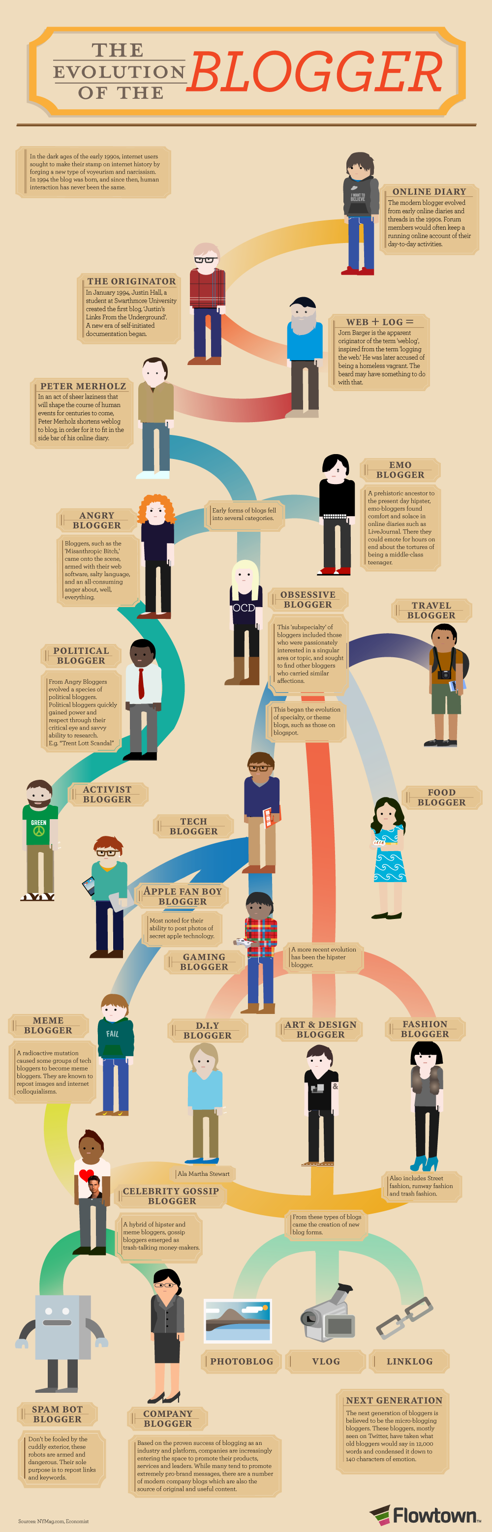 L'évolution du blogueur