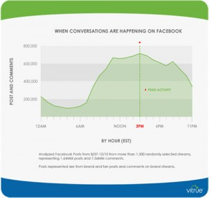 Heure de conversation Facebook