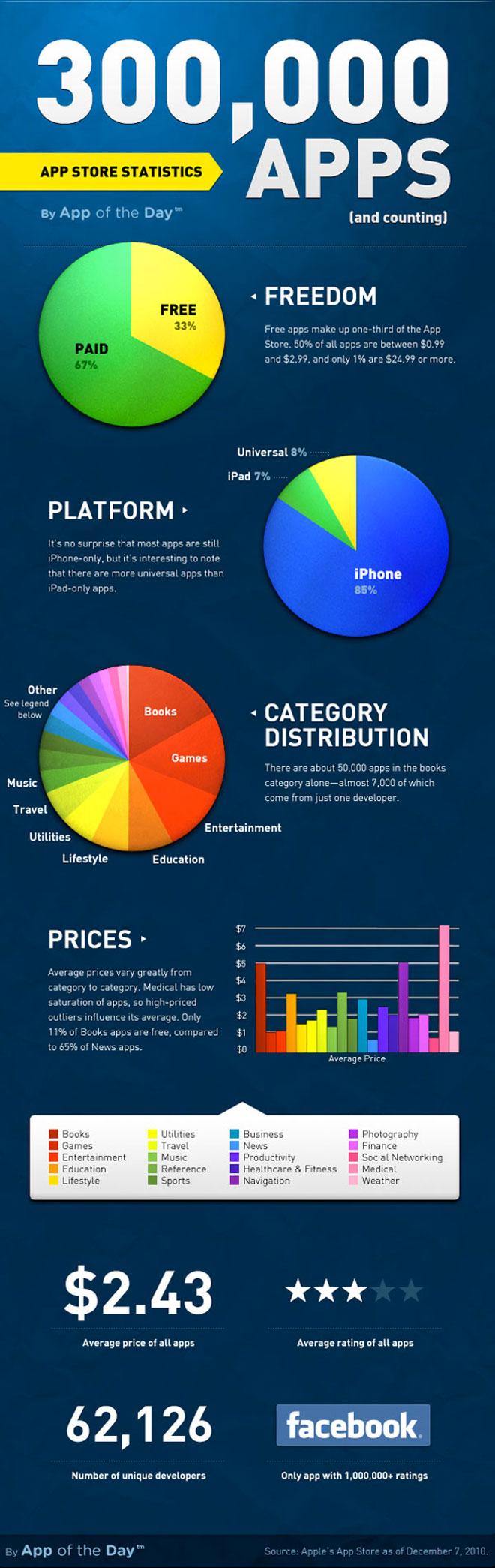 Statistiques App Store